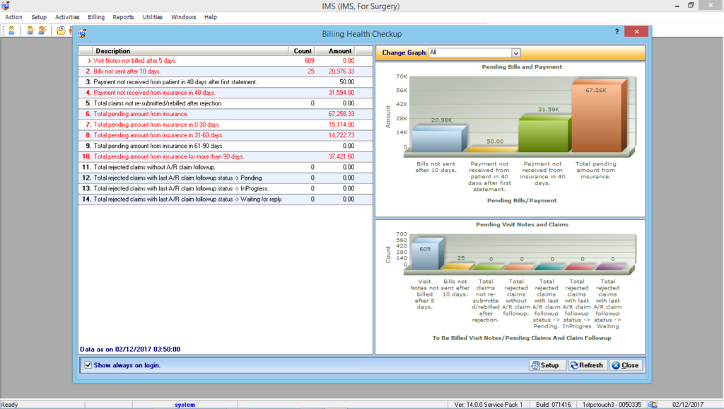 Chiropractic EMR & Billing Reporting Graphs