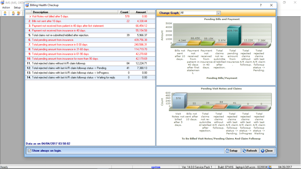 Family Medicine EMR & Billing Reporting Graphs