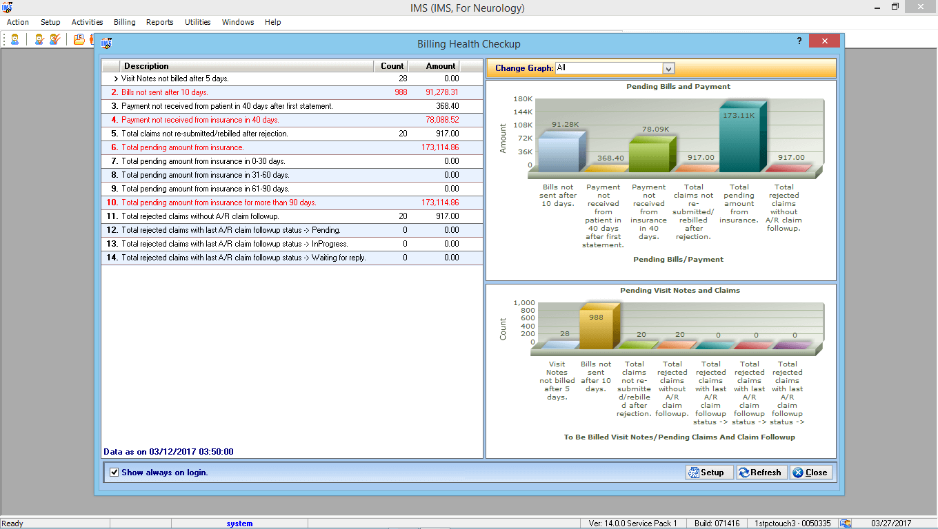 Neurosurgery EMR Software & Billing Reporting Graphs