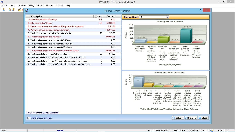 Internal Medicine EMR Software & Billing Reporting Graphs