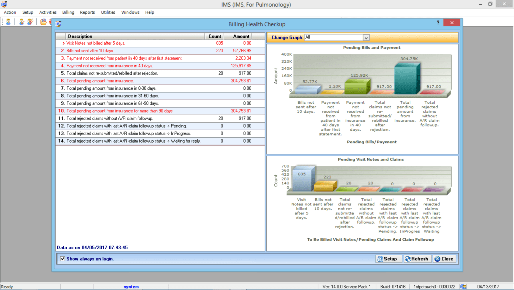 Pulmonology EMR & Billing Reporting Graphs